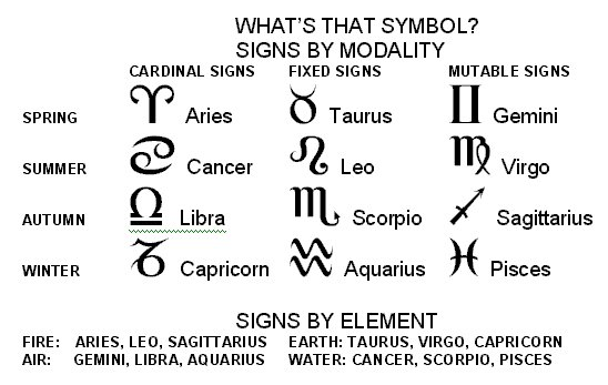 ASTROLOGY TRIBE FAQs