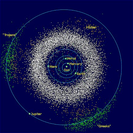 asteroid belt plot